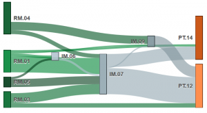 voorbeeld Sankey diagram op icCube